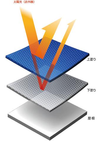 太陽光(紫外線)を反射する図