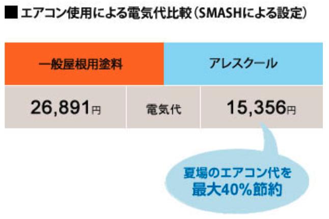 エアコン使用による電気代比較(SMASHによる設定)
