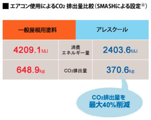 エアコン使用によるCO2排出量比較(SMASHによる設定)