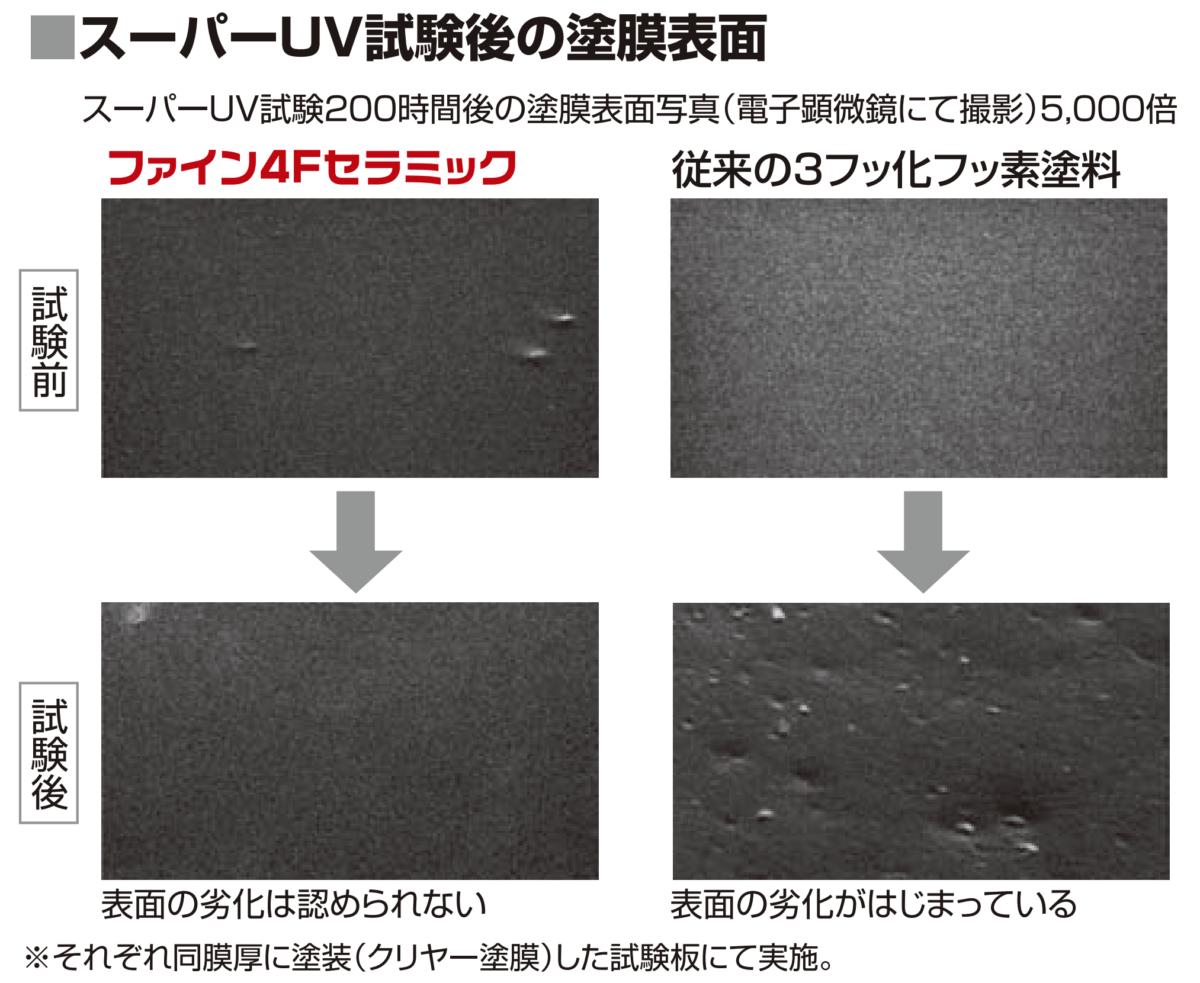 スーパUV試験後の塗膜表面