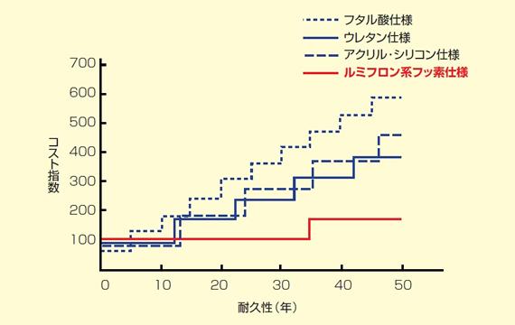 耐久性とコスト指数のグラフ