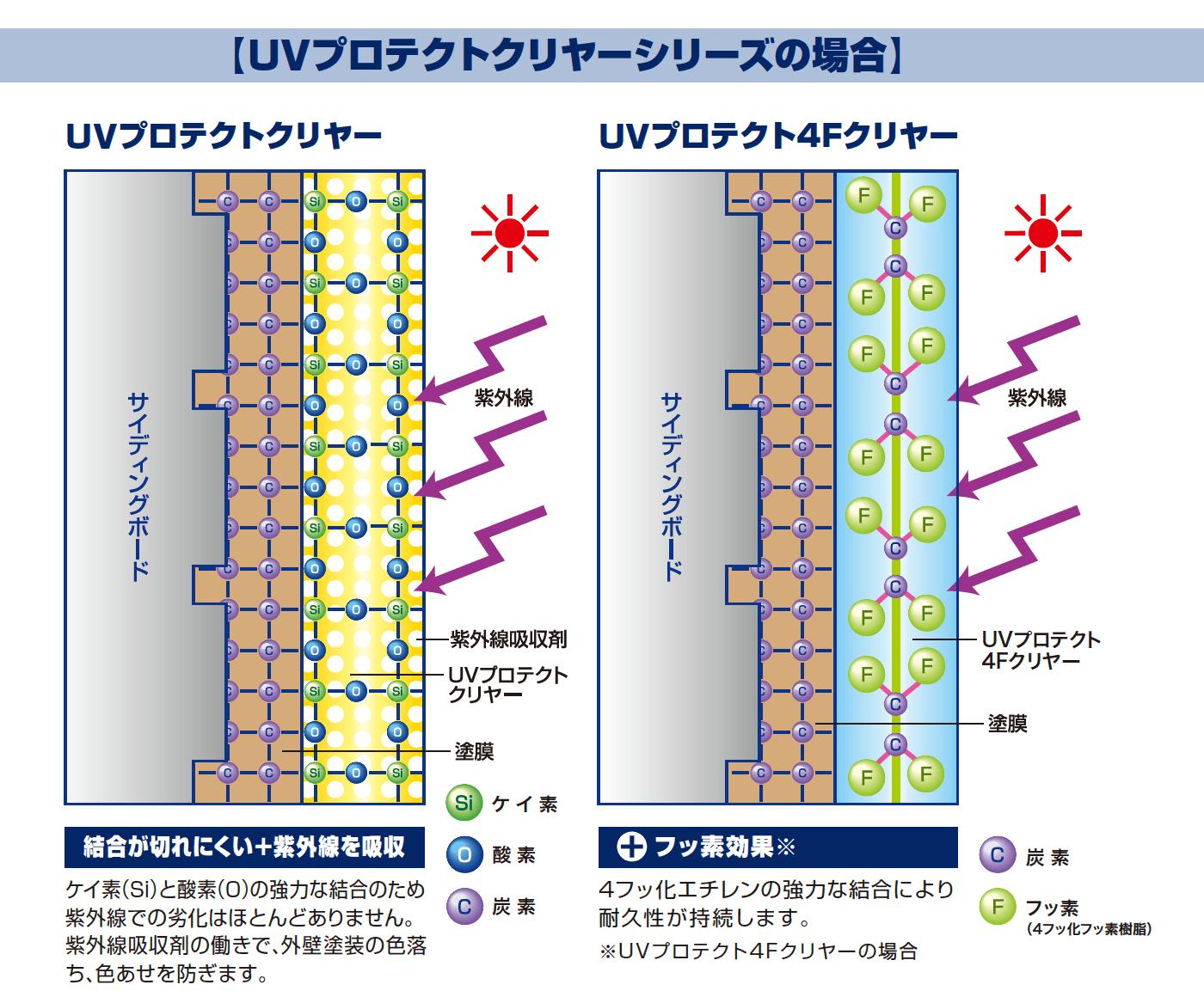 UVプロテクトクリヤーシリーズの場合