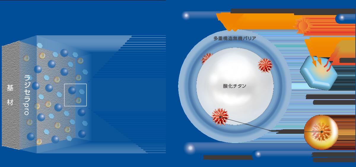 ラジセラproの塗膜イメージ