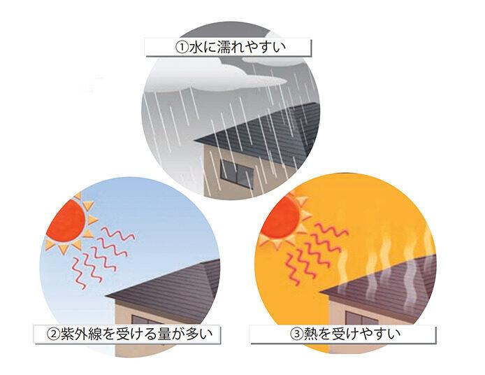 外壁よりダメージを受けやすい屋根