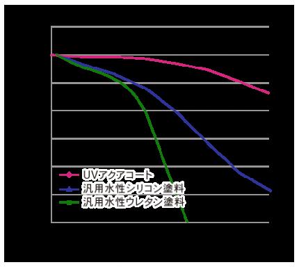 UVアクアコート対候性